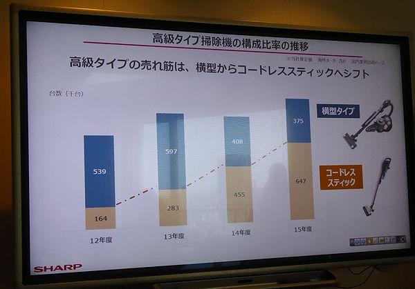 高級タイプのクリーナーは、コードレススティッククリーナーの割合がこんなに増えているんですね!